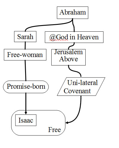 Tracing of the lineage of Abraham through Sarah