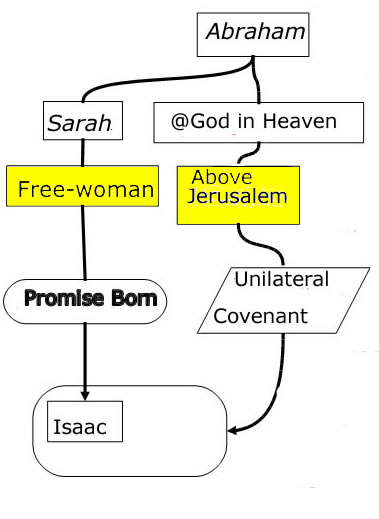 "Same image as above but with the boxes ""free woman"" and ""Jerusalem above"" marked in yellow"