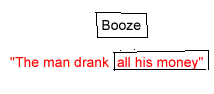"The word ""booze"" in a box over the sentence ""The man drank all his money"" with the words ""all his money"" in a box.  The word booze is in balck and the sentence is in red."