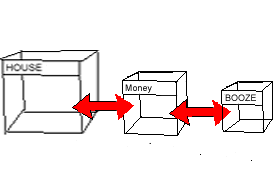 "Three 3D boxes with red two way arrows between each of them. On one is written ""House"" on the next ""money"" on the thrird and smallest the word ""booze"""