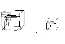 "The three boxes ""house"" and ""money"" nested inside each other with the one marked ""booze"" off to one side"