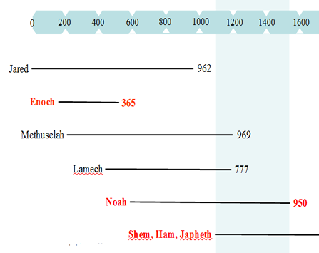 Timeline of the patriachs relative to the flood.
