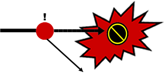 The Arrow with the red bAll pointing to an explosion with a null sign in it and below the red ball an arrow pointing down to the left