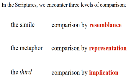 levels of comparison the simile the metaphor the third