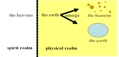 comparison image of The Heavens and The Earth, as realms